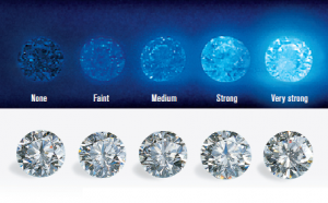 Five Reasons Why You Should Consider a Diamond with Fluorescence