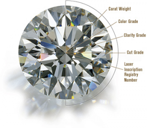 Finding Your Sweet Spot for Diamond Size and Quality