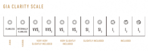 GIA Clarity Scale Diagram showing difference in clarity levels