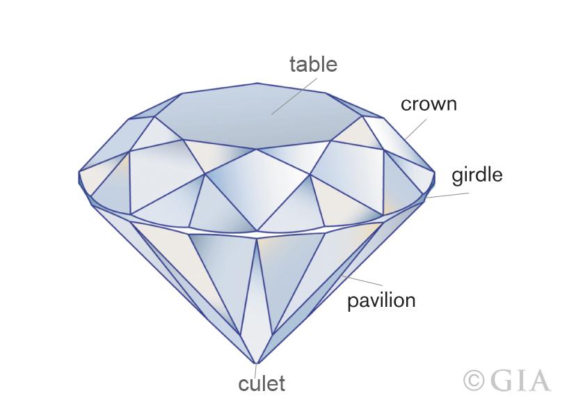 diamond structure diagram gia